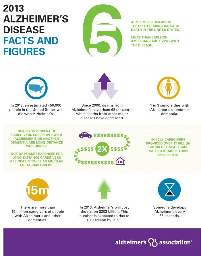 2013 Alzheimer's Disease, Facts & Figures