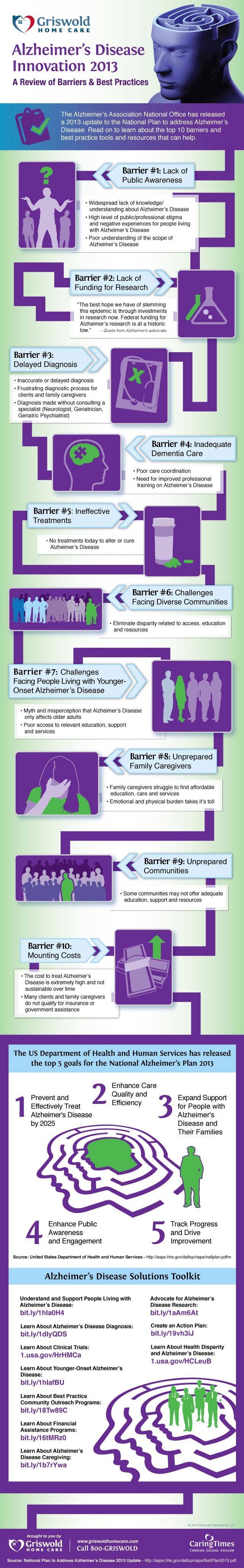 Alzheimer's Disease - Innovation