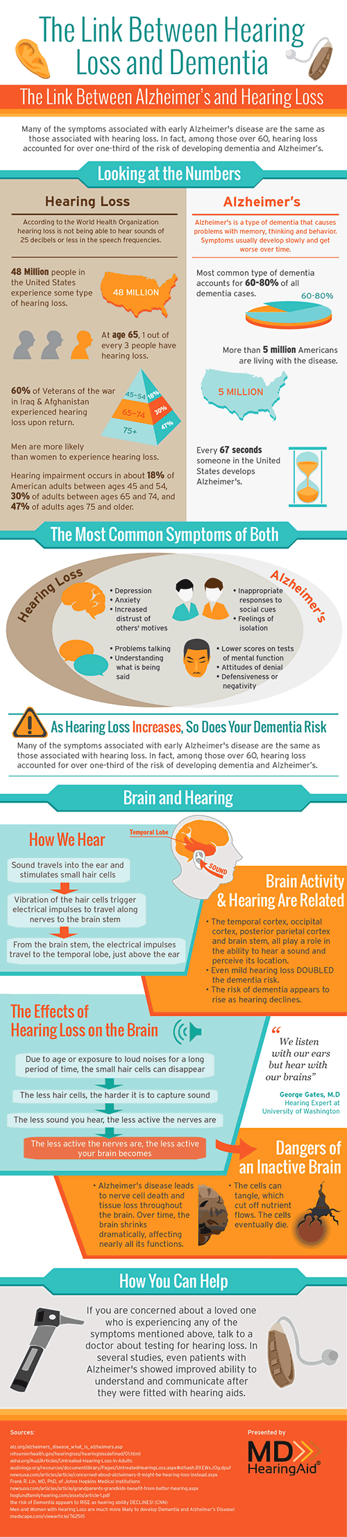 Alzheimer's and Hearing Loss Infographic